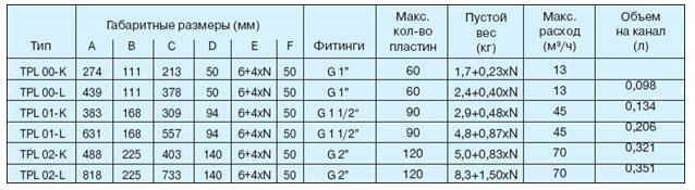 Паяный теплообменник Funke TPL 01-L Архангельск Уплотнения теплообменника SWEP (Росвеп) GX-42N Волгодонск