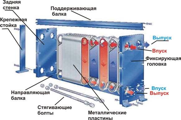 Теплообменник пластинчатый теплообмен теплообменник от иф-56